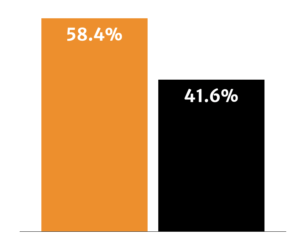 A comparison of responses showing 58.4% of people chose orange